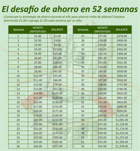 dlar ahorro y gastos en el exterior la afip oficializ m 233 todo de ahorro de 52 semanas finanzas personales
