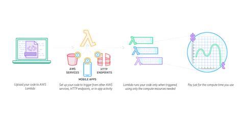 amazon lambda 5 incredible reasons why application development companies