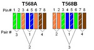 t568b color code how to distinguish t568a and t568b of rj45 ethernet cable