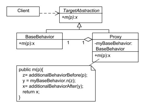 remote proxy pattern java exle from a list select the most appropriate pattern for a