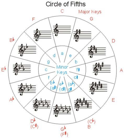 Circle Of Fifths Worksheet by Theory David Spencer S Education Paragon Helping