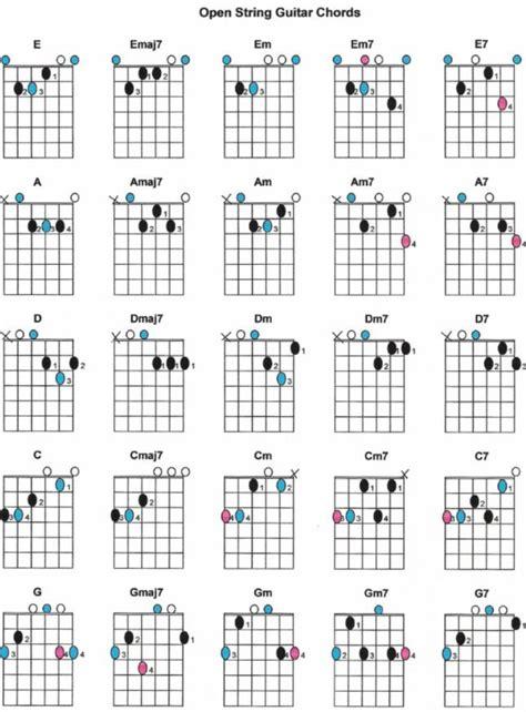 pin chords for ukulele c tuninge em e7 em7 e6 e7b9 emaj7 open string guitar chords diagram e emaj7 em em7 e7 a