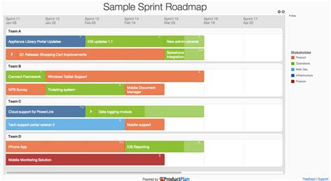 Product Roadmap Templates By Productplan App Roadmap Template