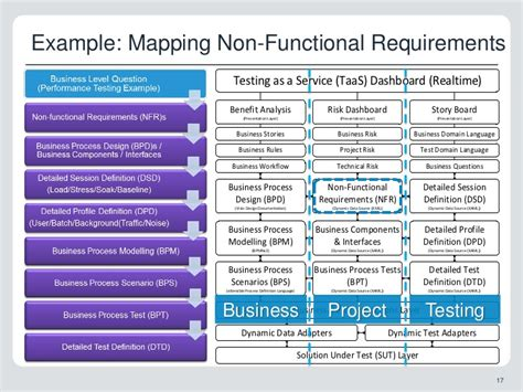 non functional test plan template testing as a service keynote