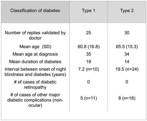 real results for with type 2 diabetes books diabetic retinopathy and a novel treatment based on the