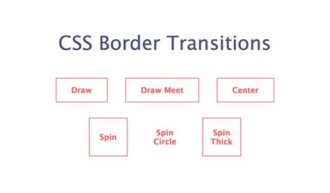 css layout android css block diagram wiring diagram schemes