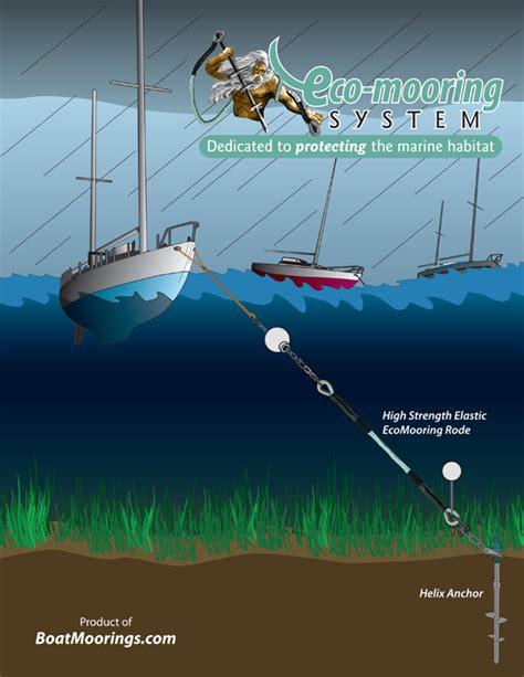 boat mooring fails the environmentally friendly eco mooring boatmoorings