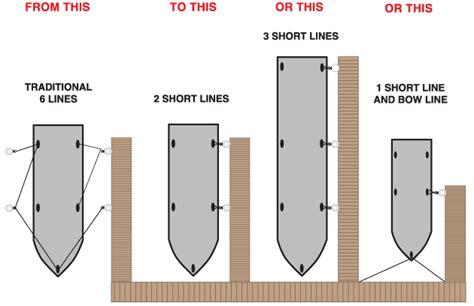 boat slip vs mooring dock builders supply slidemoor mooring system