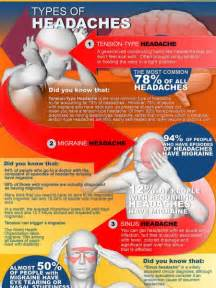 types of headaches infographics visual ly