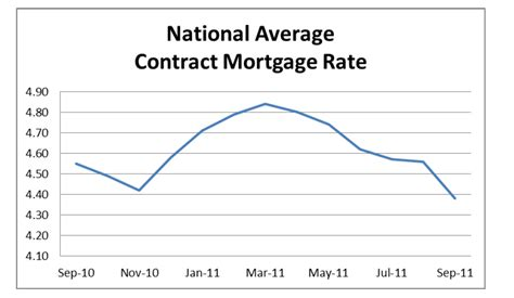 interest house loan rate housing mortgage interest rates 28 images 3 in 5 consumers now predict higher
