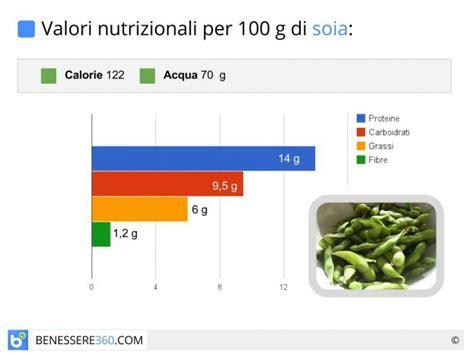 alimenti calorie per 100 grammi soia propriet 224 calorie controindicazioni e latte di soia