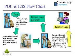 sap kanban tutorial connectivity solutions sap kanban training