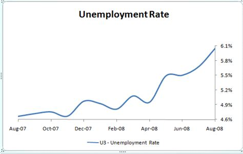 Mba Unemployment Rate by Us Unemployment Hits 5 Year High Of 6 1 Credit Writedowns
