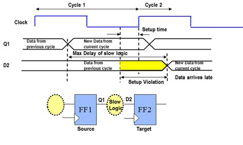 layout time meaning asic system on chip vlsi design setup and hold time