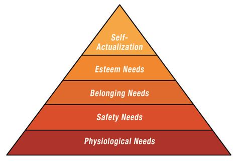 k layout hierarchy maslows hierarchy of needs wikipedia the free encyclopedia