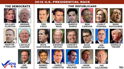 presidential election candidates list 2016 presidential election