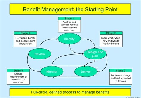 design management advantages benefit realisation management from breakthrough
