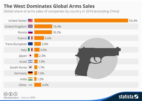 chart the west dominates global arms sales statista