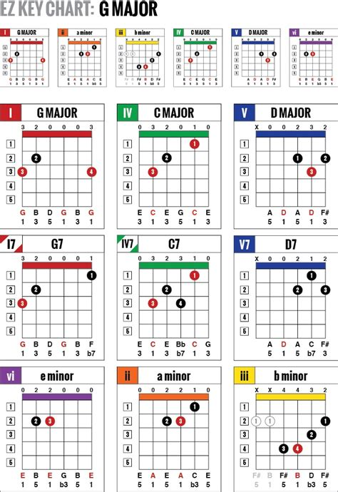 colour chords ez key guitar chord charts are simple one page color coded