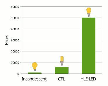 how do led lights last led lights better and cheaper the green mohawk