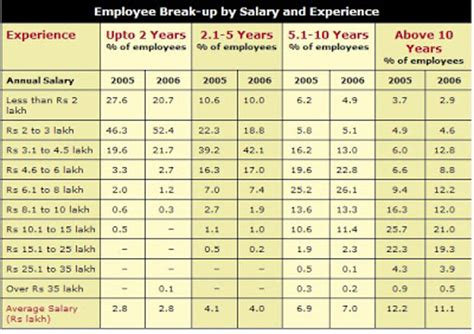 Average Salary Mba 10 Years Experience In India by Average Saliery In The United States