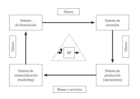 lineamientos tecnicos para la organizacion del sistema de 1 concepto y estructura del sistema t 233 cnico blog de ade