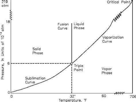 t diagram pressure temperature p t diagram