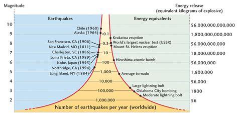 magnitude the scale of the universe books moment magnitude scale allanawheeler