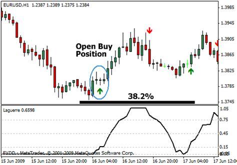 tutorial fibonacci forex forex trading strategies using fibonacci best auto traders