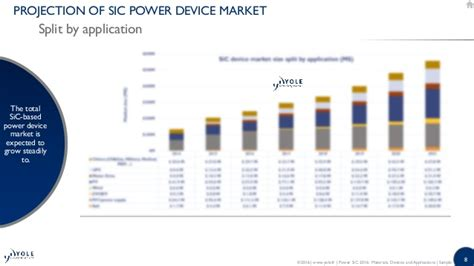 power diode market power sic 2016 materials devices modules and applications 2016