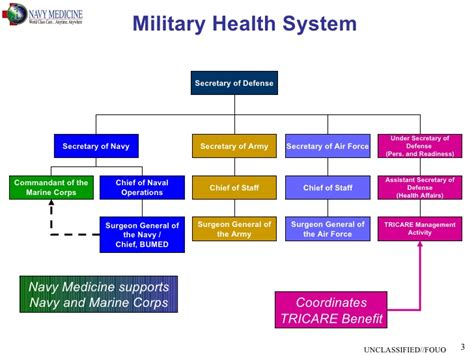 Overview Of U S Navy Medicine About Us Our Health Our Health Agency