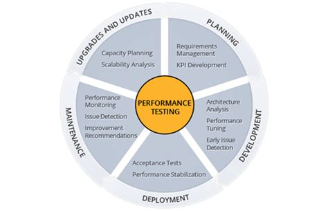 bench mark tests software applications performance testing services