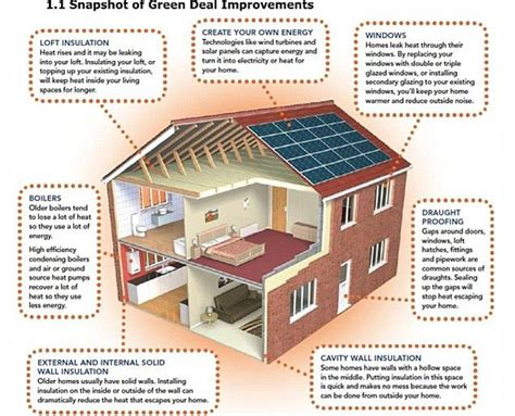 energy efficiency improvements can increase the value of