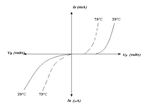 diode breakdown voltage vs temperature explain the effect of temperature on pn junction diode