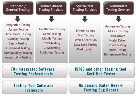 Software Testing Services Mindfire Solutions