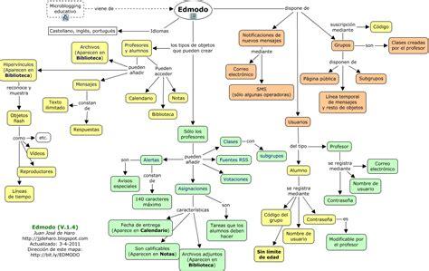 preguntas cultura general europa fm educativa mapas conceptuales sobre microblogging educativo