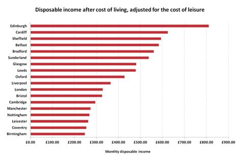 average salary to live comfortably high wages but high rent is london worth the trade off