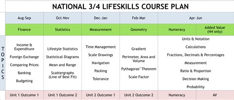 national 4 maths national 3 4 lifeskills mathematics kingussie hs mathematics numeracy