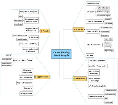 Career Planning Swot Analysis Matchware Exles Career Mind Map Template