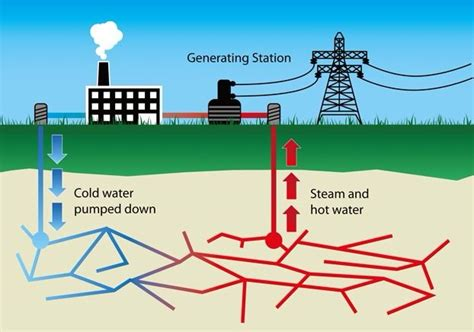 diagram of how geothermal energy works africa s environment opportunity resolution possible