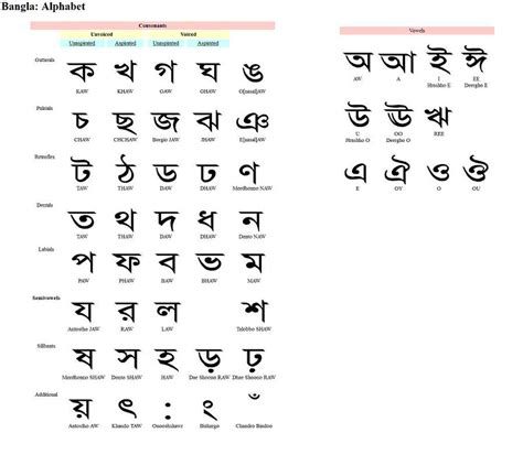 Letter To Bengali Letter opinions on bengali alphabet