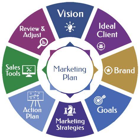 Strategic Business Marketing small business marketing plan marketing strategy
