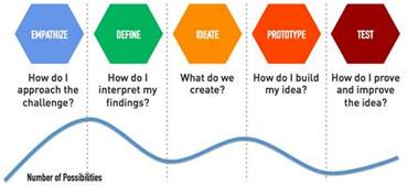 what is design thinking anyways wharton innovation