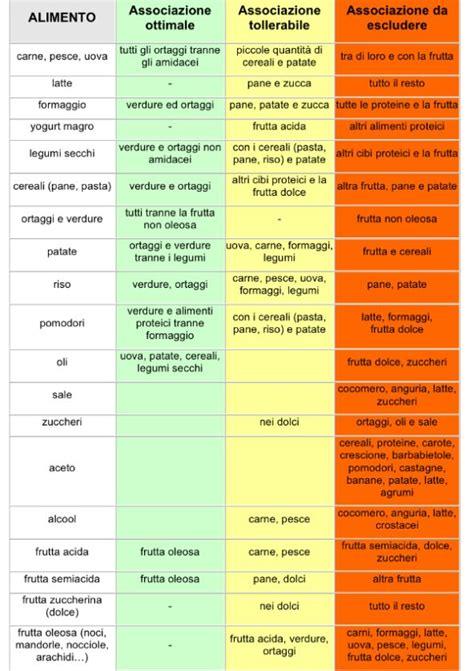 combinazione alimenti per dimagrire oltre 20 migliori idee su alimenti per mangiare sano su