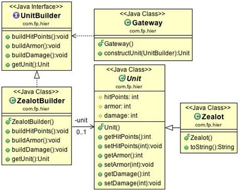 design pattern java exle code java design pattern builder