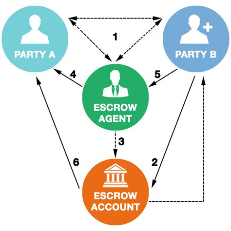what is escrow bank account titleone partners llc