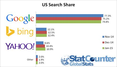 Search In Usa Yahoo Gains Further Us Search In January Statcounter Global Stats
