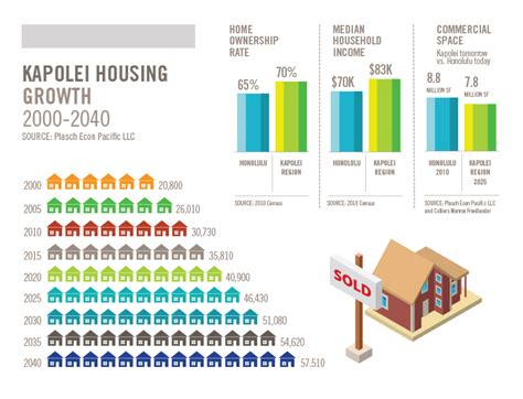 Kapolei Design Guidelines | residential communities the city of kapolei