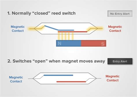 adt motion sensor wiring diagram images wiring diagram