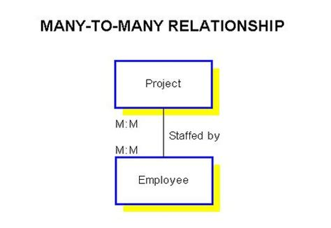 er diagram one to many relationship understanding relationships in e r diagrams